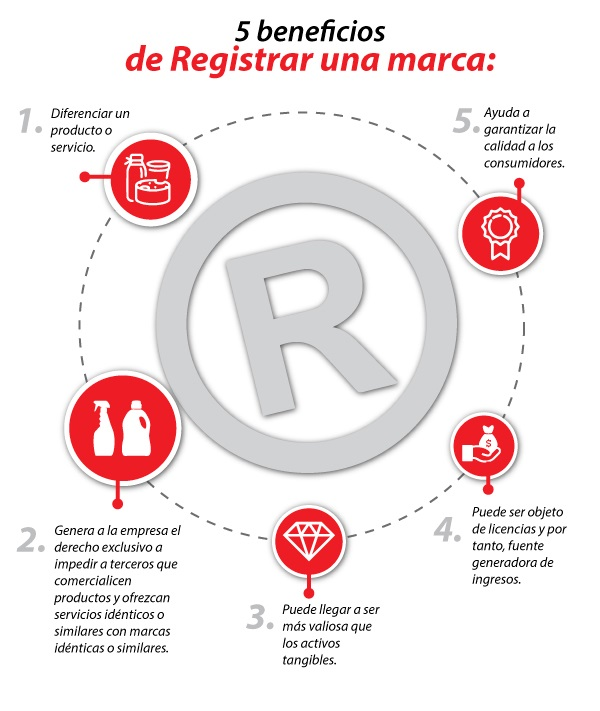 5 beneficios de registro de marca